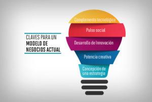 Modelo de negocios, claves y sugerencias!